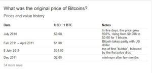 Tajemnice bitcoina